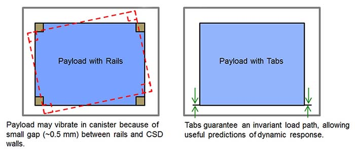 CubeSat rails vs tabs
