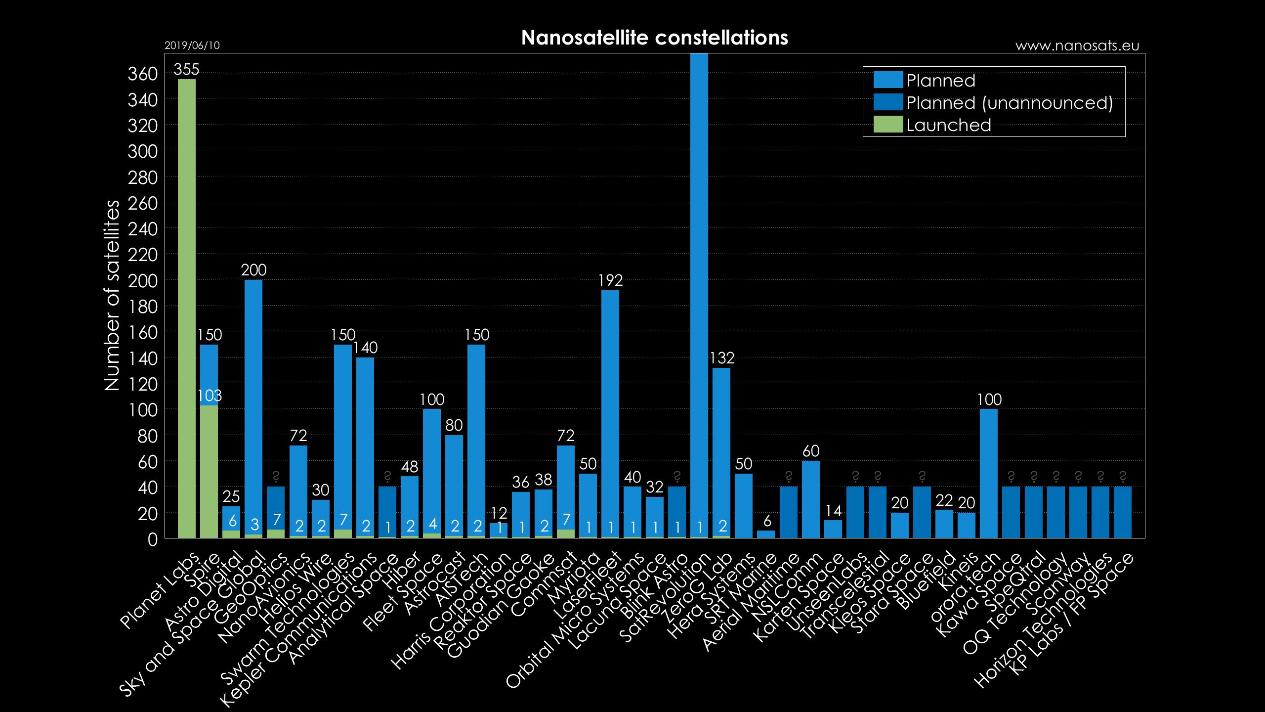 Nanosats Database   Constellations, companies, technologies