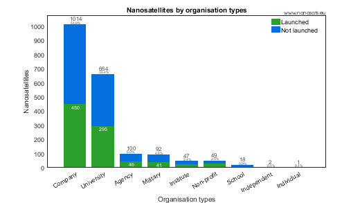 CubeSats categorized by organization types