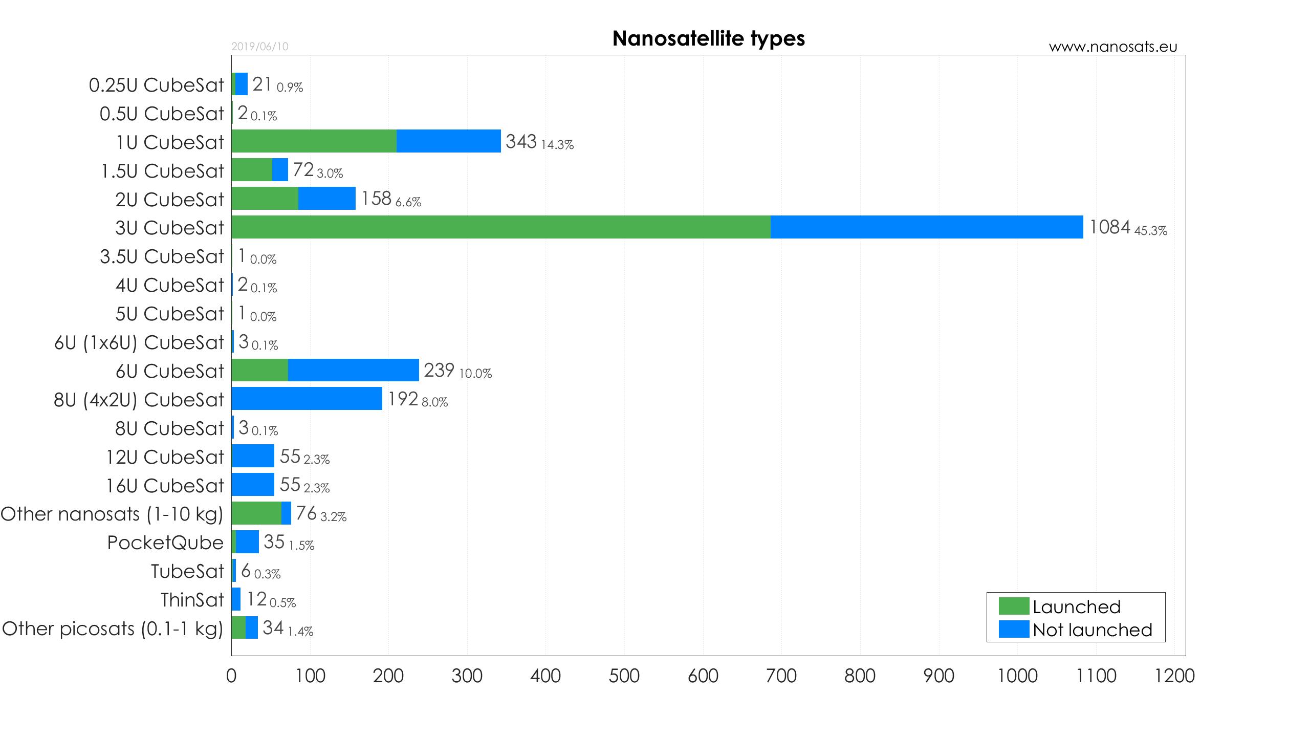 Nanosats Database | Constellations, companies, technologies