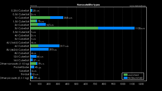 Nanosatellite types