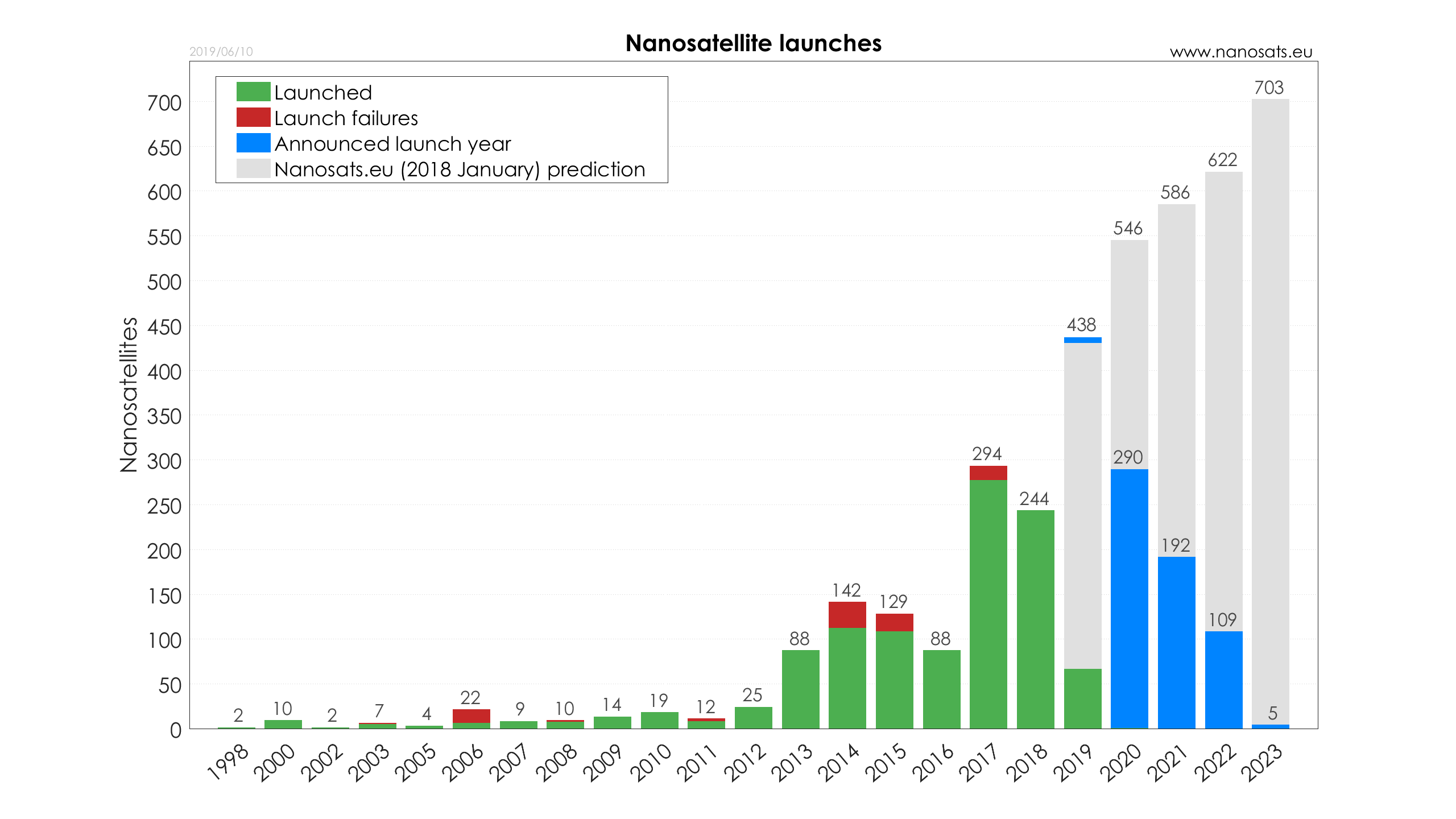 Nanosats Database | Constellations, companies, technologies and more